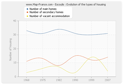 Escoulis : Evolution of the types of housing