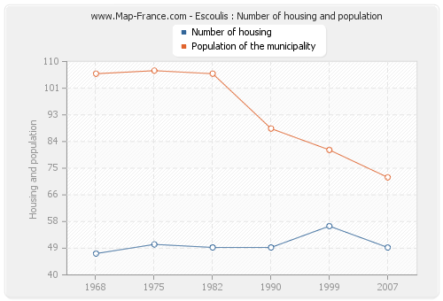 Escoulis : Number of housing and population