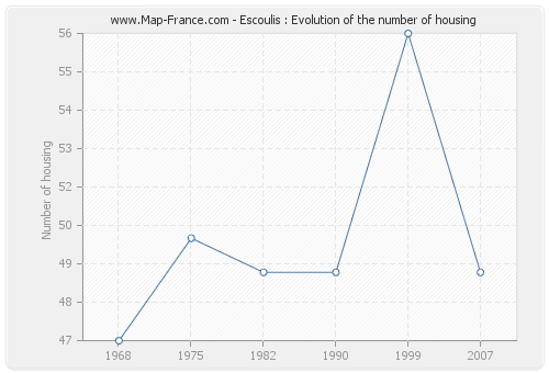 Escoulis : Evolution of the number of housing