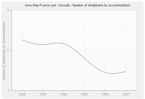 Escoulis : Number of inhabitants by accommodation