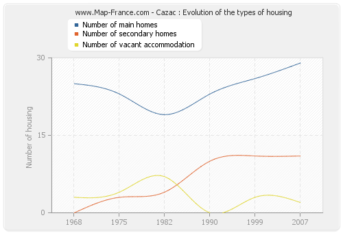 Cazac : Evolution of the types of housing