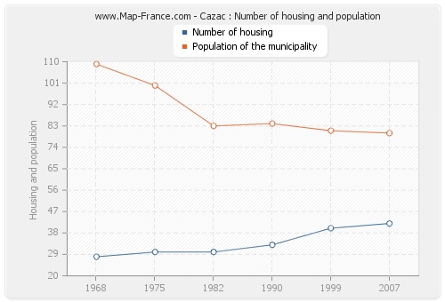 Cazac : Number of housing and population