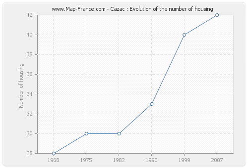 Cazac : Evolution of the number of housing
