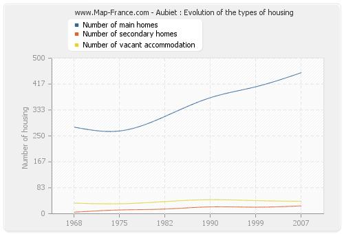 Aubiet : Evolution of the types of housing