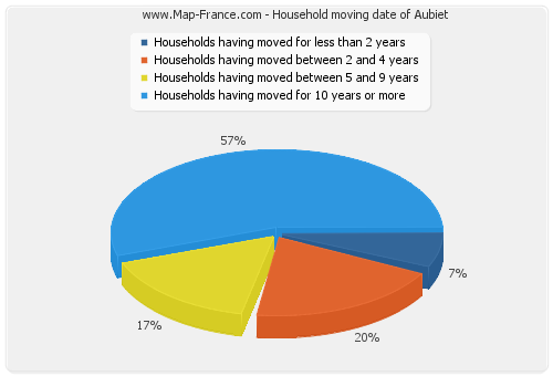 Household moving date of Aubiet