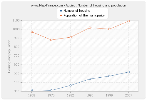 Aubiet : Number of housing and population