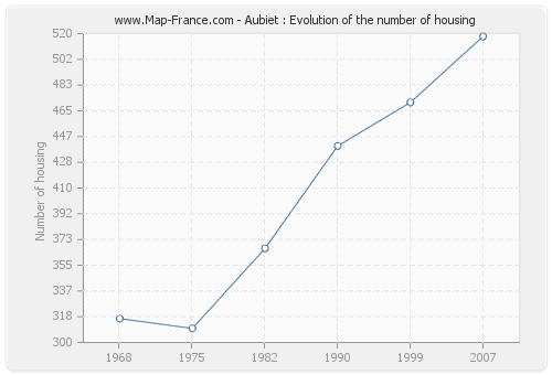 Aubiet : Evolution of the number of housing