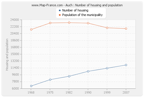 Auch : Number of housing and population