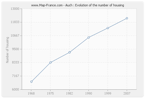Auch : Evolution of the number of housing