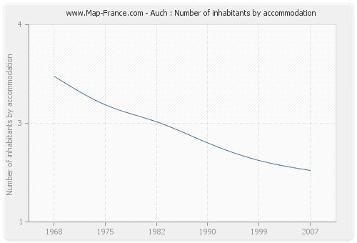 Auch : Number of inhabitants by accommodation