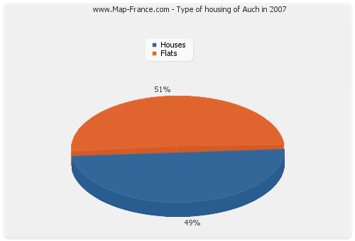 Type of housing of Auch in 2007