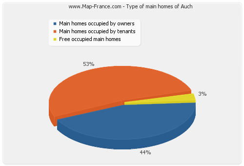 Type of main homes of Auch