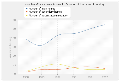 Aurimont : Evolution of the types of housing