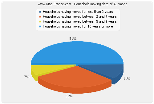 Household moving date of Aurimont