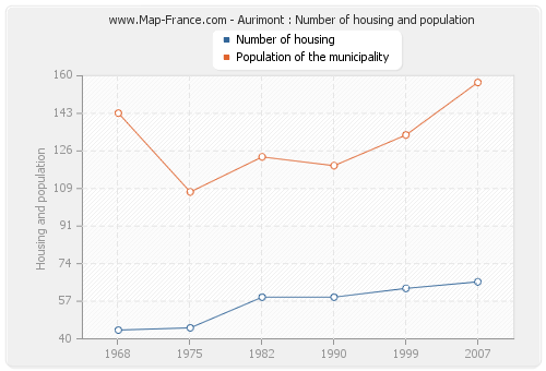 Aurimont : Number of housing and population