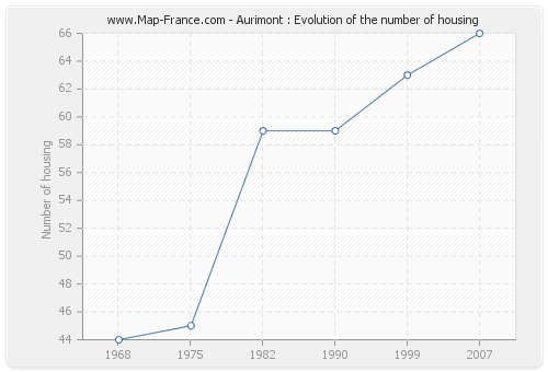 Aurimont : Evolution of the number of housing