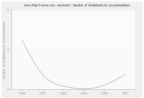 Aurimont : Number of inhabitants by accommodation