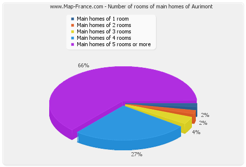Number of rooms of main homes of Aurimont