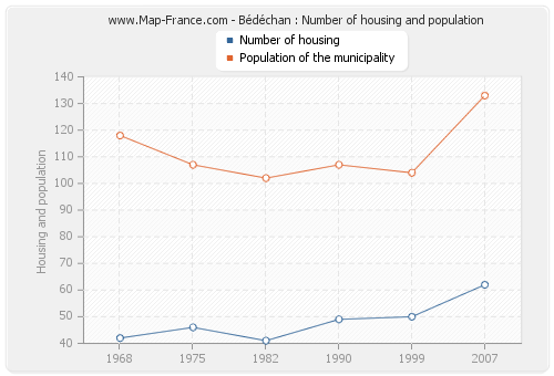 Bédéchan : Number of housing and population