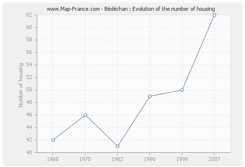 Bédéchan : Evolution of the number of housing