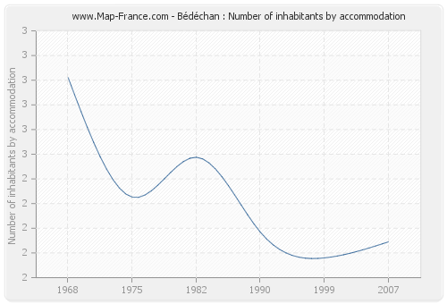 Bédéchan : Number of inhabitants by accommodation