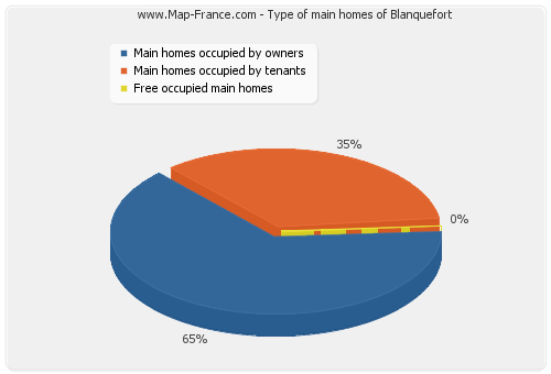 Type of main homes of Blanquefort