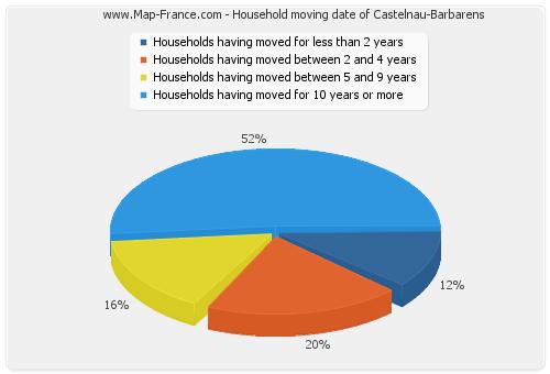 Household moving date of Castelnau-Barbarens