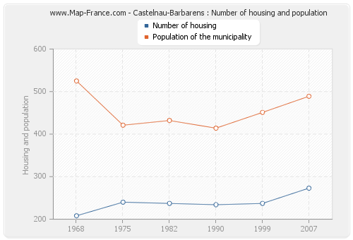 Castelnau-Barbarens : Number of housing and population