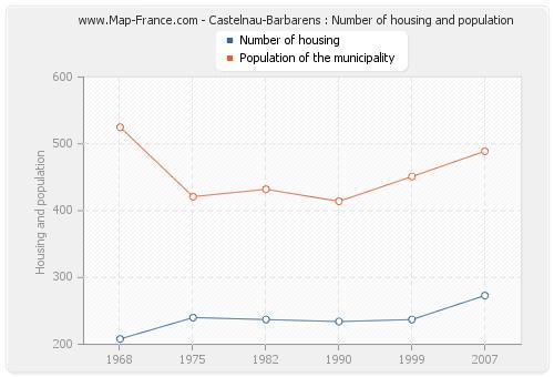 Castelnau-Barbarens : Number of housing and population