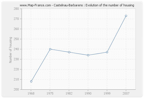 Castelnau-Barbarens : Evolution of the number of housing