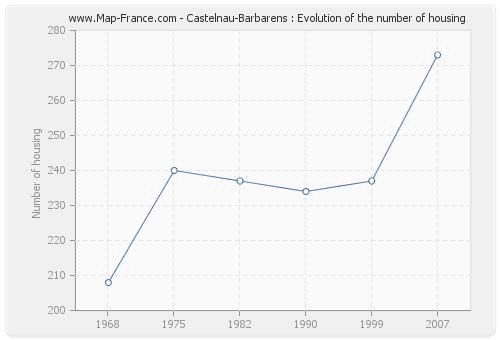 Castelnau-Barbarens : Evolution of the number of housing