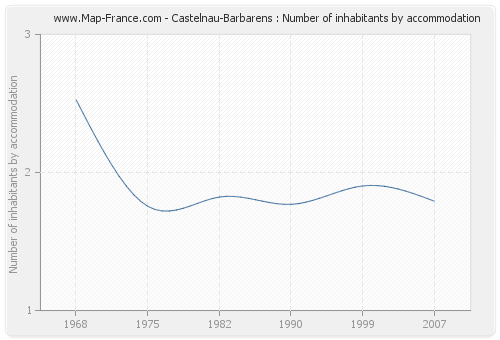 Castelnau-Barbarens : Number of inhabitants by accommodation