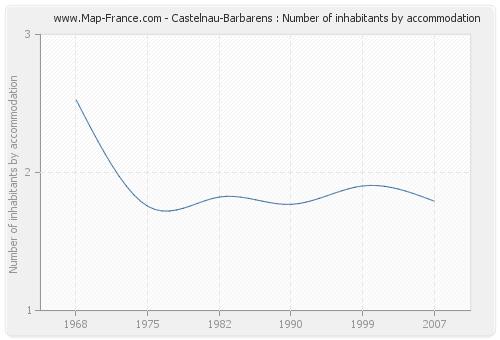 Castelnau-Barbarens : Number of inhabitants by accommodation
