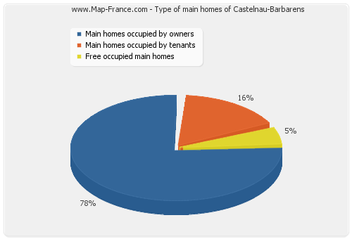 Type of main homes of Castelnau-Barbarens