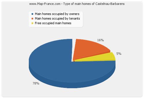 Type of main homes of Castelnau-Barbarens