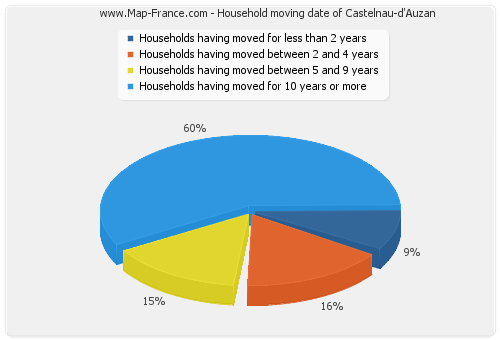 Household moving date of Castelnau-d'Auzan