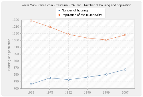 Castelnau-d'Auzan : Number of housing and population