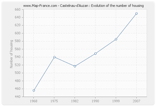 Castelnau-d'Auzan : Evolution of the number of housing