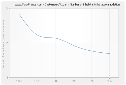 Castelnau-d'Auzan : Number of inhabitants by accommodation