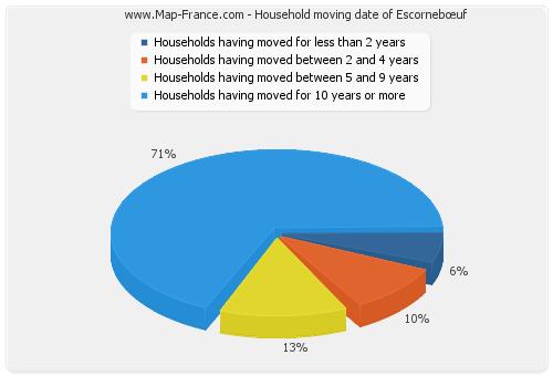 Household moving date of Escornebœuf