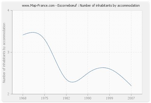 Escornebœuf : Number of inhabitants by accommodation