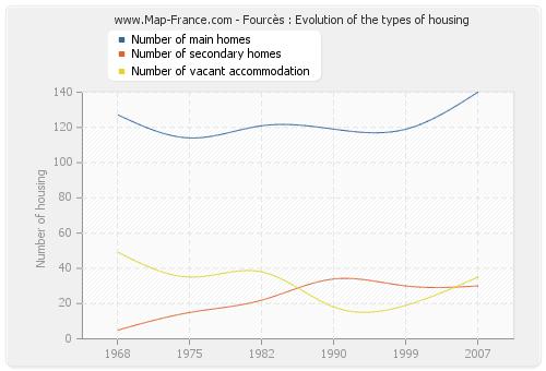 Fourcès : Evolution of the types of housing