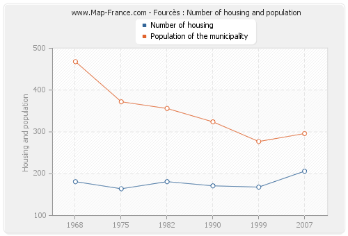 Fourcès : Number of housing and population