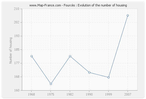 Fourcès : Evolution of the number of housing