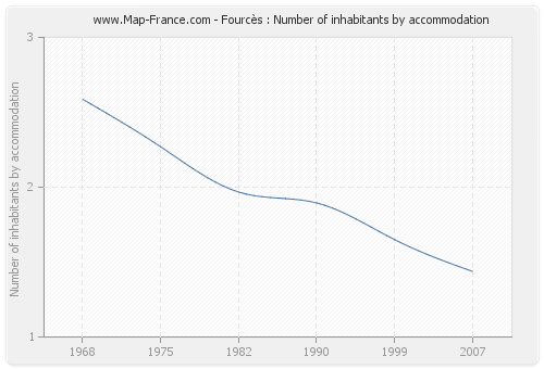 Fourcès : Number of inhabitants by accommodation