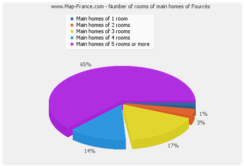 Number of rooms of main homes of Fourcès