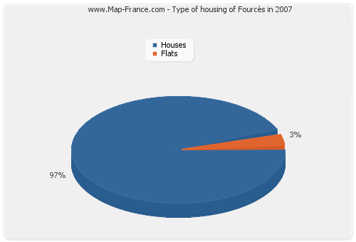 Type of housing of Fourcès in 2007