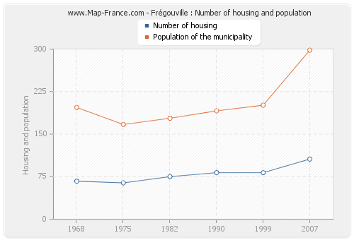 Frégouville : Number of housing and population