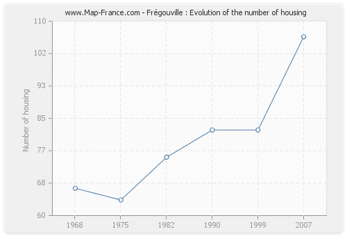 Frégouville : Evolution of the number of housing