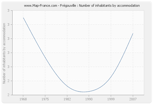 Frégouville : Number of inhabitants by accommodation